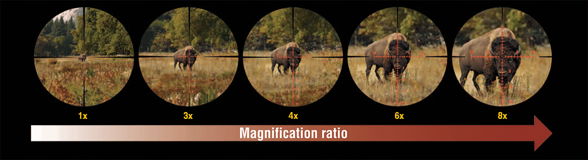 What is Magnification Ratio? It determines how much closer the target appears.