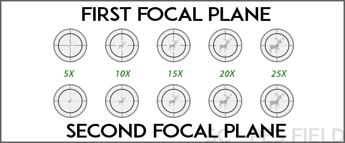 Rifle Scope First Focal Plane vs. Second Focal Plane Explained